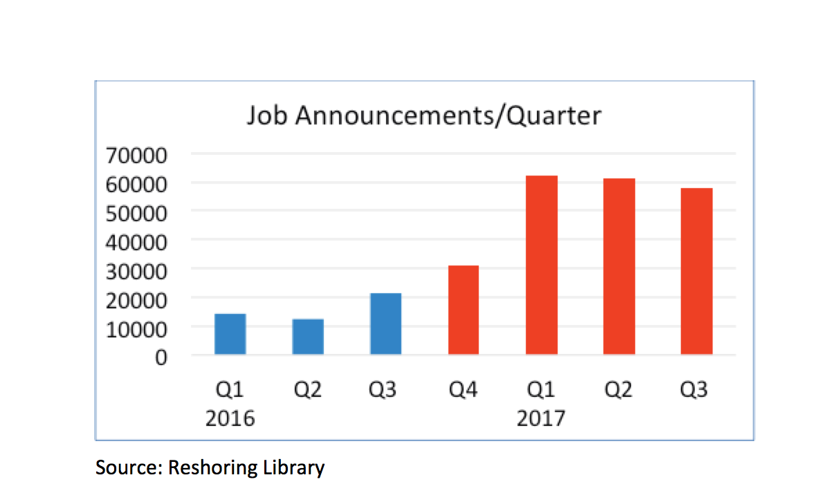 Job announcements are up 250% since 2016
