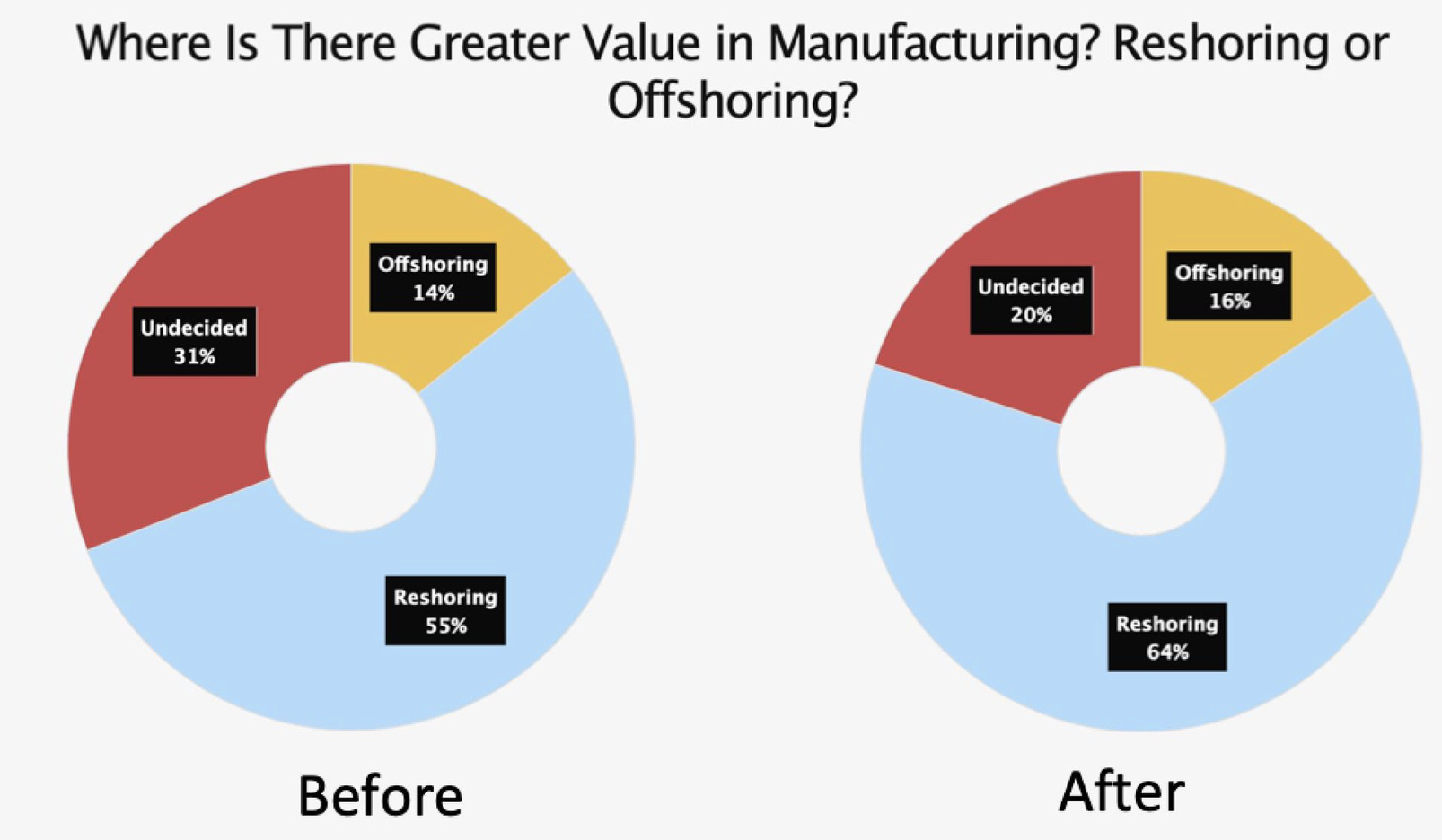 Reshoring vs. Offshoring: The Great Debate